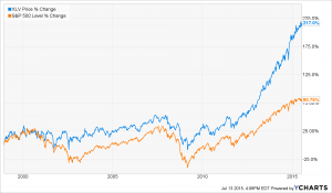 Health Care and S&P 500 Performance